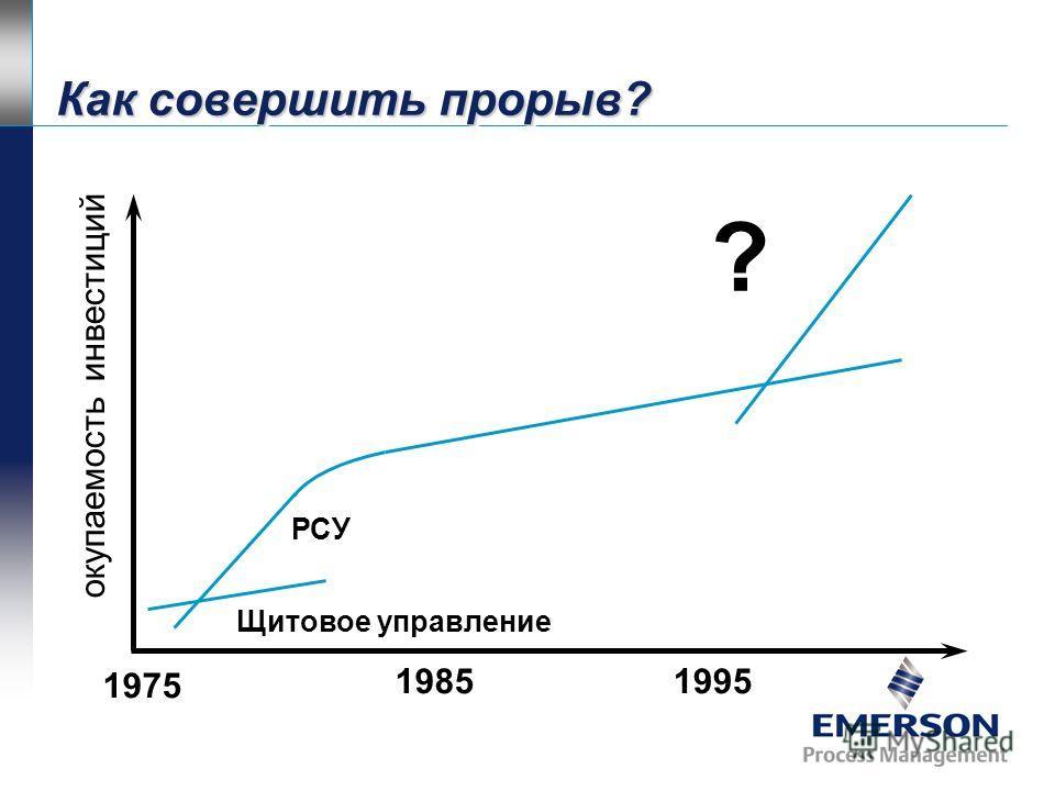 РСУ В период вызревшей технологии рост КОИ достиг своего предела. Щитовое управление 1975 19851995 окупаемость инвестиций Замедление роста КОИ