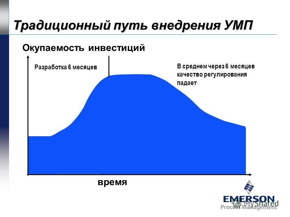 Передовые технологии усовершенствованного управления. SMOC - передовой программный продукт для крупномасштабного УМП и оптимизации Усовершенствованное управление RTO+ - высокоуровневая отптимизация в реальном времени IPM+ - контроль ТЭП в реальном вр
