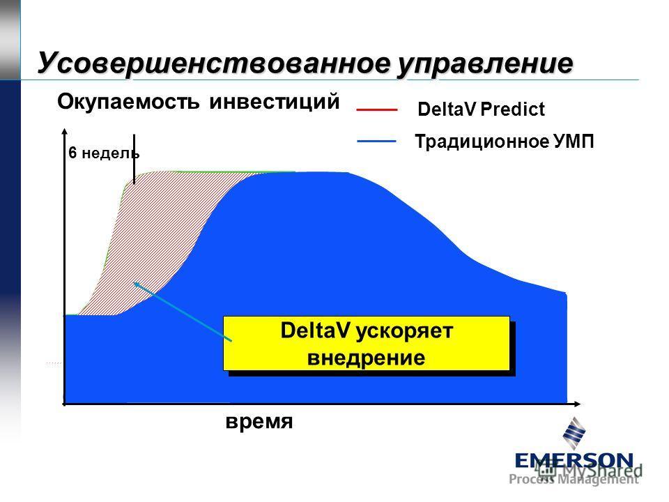 время Традиционный путь внедрения УМП Разработка 6 месяцев В среднем через 6 месяцев качество регулирования падает Окупаемость инвестиций