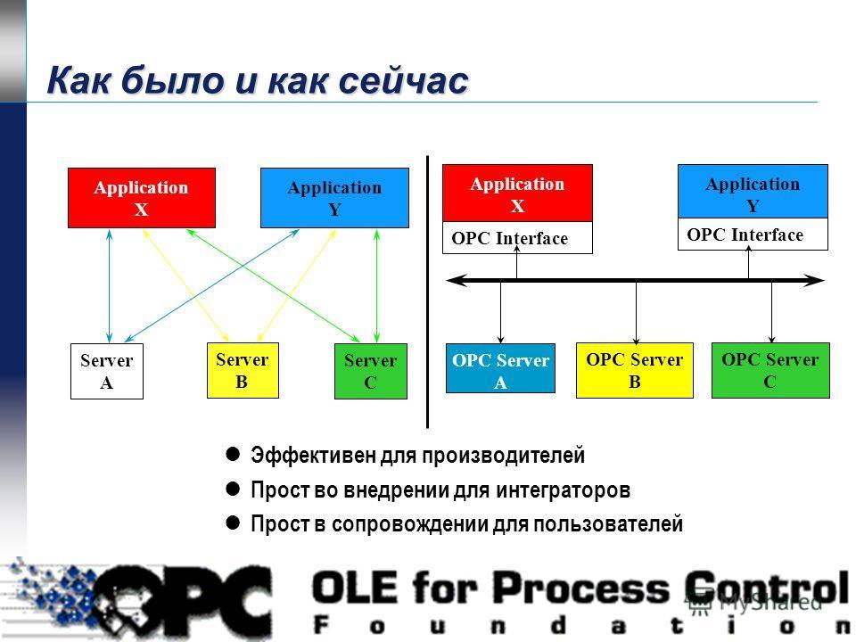 Последовательный интерфейс PLC Network l Modbus Master l Modbus Slave l DH l DH+ l AB RS485 l Программируемый Plant LAN