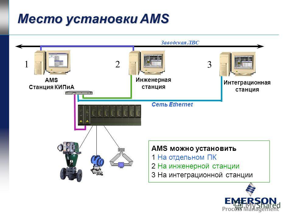 AMS дает легкий доступ к данным приборов Назначение AMS: –Конфигурирование –Управление калибровкой –Диагностика и контроль –Автоматизированное документирование AMS – это АРМ инженера КИП и А Управление и обслуживание объединяются в одной системе
