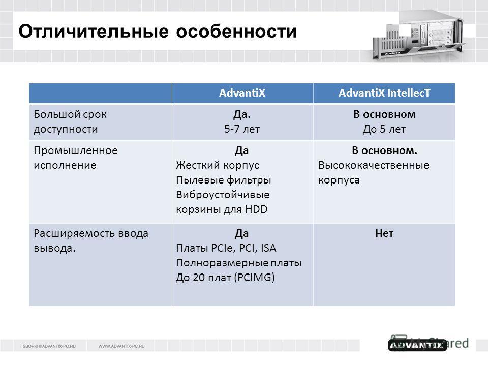 AdvantiXAdvantiX IntellecT Большой срок доступности Да. 5-7 лет В основном До 5 лет Промышленное исполнение Да Жесткий корпус Пылевые фильтры Виброустойчивые корзины для HDD В основном. Высококачественные корпуса Расширяемость ввода вывода. Да Платы