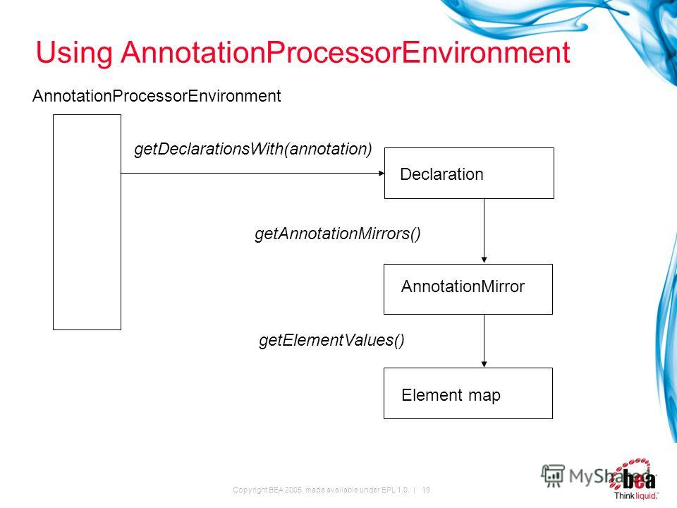 Copyright BEA 2005, made available under EPL 1.0. | 19 Using AnnotationProcessorEnvironment AnnotationProcessorEnvironment getDeclarationsWith(annotation) Declaration AnnotationMirror Element map getAnnotationMirrors() getElementValues()