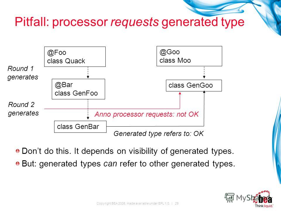Copyright BEA 2005, made available under EPL 1.0. | 29 Pitfall: processor requests generated type Dont do this. It depends on visibility of generated types. But: generated types can refer to other generated types. @Foo class Quack @Goo class Moo clas