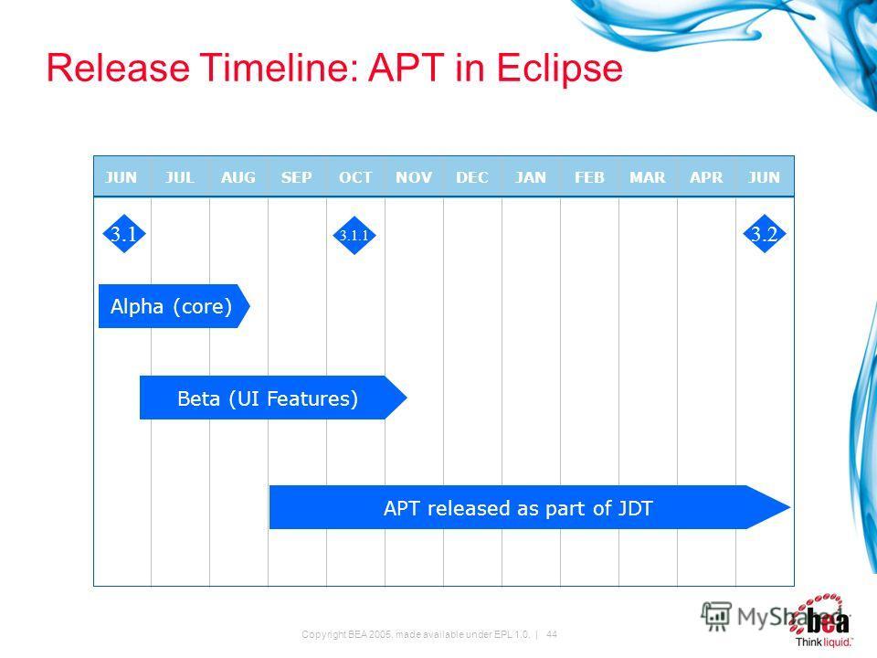 Copyright BEA 2005, made available under EPL 1.0. | 44 Release Timeline: APT in Eclipse JUNJULAUGSEPOCTNOVDECJANFEBMARAPRJUN Alpha (core) 3.1 Beta (UI Features) APT released as part of JDT 3.2 3.1.1