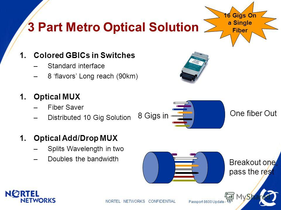 Passport 8600 Update - 17 NORTEL NETWORKS CONFIDENTIAL Metro Bandwidth Challenge New multimedia applications require more bandwidth –Multi channel Gigabit metro solution is the answer, but… –Normally this would require Multiple expensive leased fiber