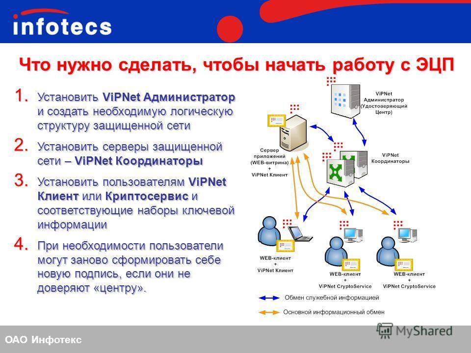 ОАО Инфотекс Что нужно сделать, чтобы начать работу с ЭЦП 1. Установить ViPNet Администратор и создать необходимую логическую структуру защищенной сети 2. Установить серверы защищенной сети – ViPNet Координаторы 3. Установить пользователям ViPNet Кли