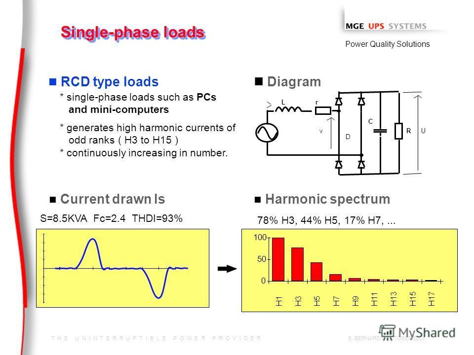 T H E U N I N T E R R U P T I B L E P O W E R P R O V I D E R Power Quality Solutions S. BERNARD - OCTOBER 2001 n RCD type loads 78% H3, 44% H5, 17% H7,... 0 50 100 H1H3H5H7H9 H11H13H15H17 n Diagram v L R C U r D S=8.5KVA Fc=2.4 THDI=93% * single-pha