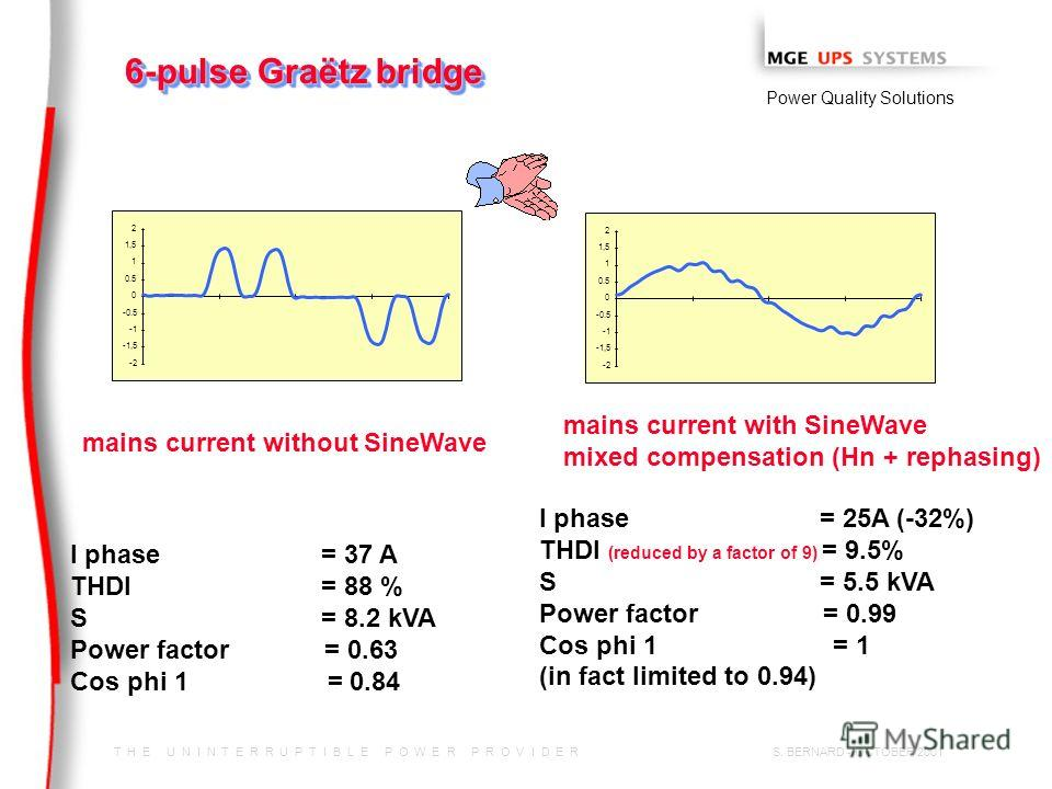 T H E U N I N T E R R U P T I B L E P O W E R P R O V I D E R Power Quality Solutions S. BERNARD - OCTOBER 2001 6-pulse Graëtz bridge -2 -1,5 -0.5 0 0.5 1 1,5 2 -2 -1,5 -0.5 0 0.5 1 1,5 2 I phase = 37 A THDI = 88 % S = 8.2 kVA Power factor = 0.63 Cos