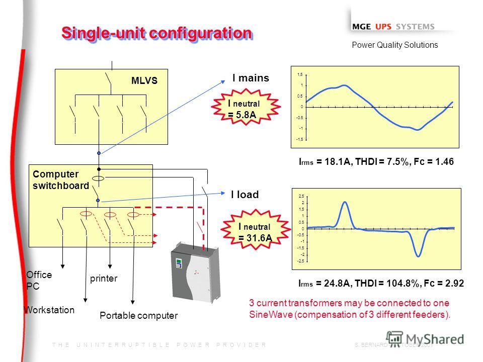 T H E U N I N T E R R U P T I B L E P O W E R P R O V I D E R Power Quality Solutions S. BERNARD - OCTOBER 2001 -1,5 -0.5 0 0.5 1 1,5 Single-unit configuration -2,5 -2 -1,5 -0.5 0 0.5 1 1,5 2 2,5 I rms = 18.1A, THDI = 7.5%, Fc = 1.46 I rms = 24.8A, T