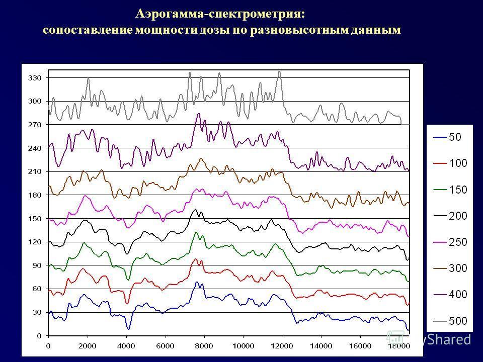 Аэрогамма-спектрометрия: сопоставление мощности дозы по разновысотным данным