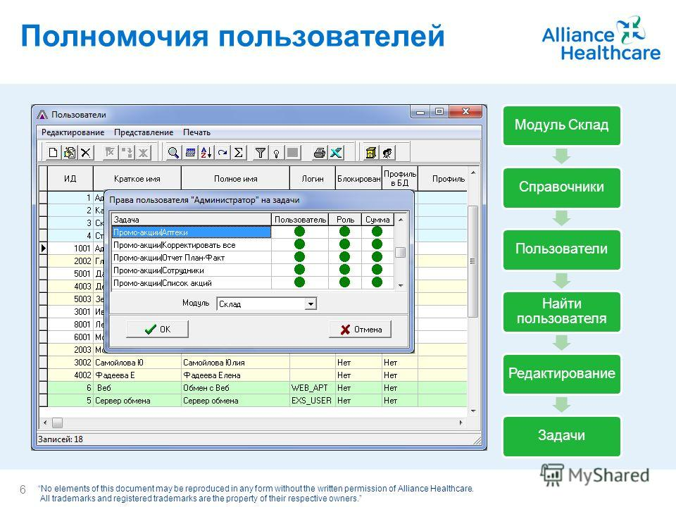 No elements of this document may be reproduced in any form without the written permission of Alliance Healthcare. All trademarks and registered trademarks are the property of their respective owners. Полномочия пользователей Модуль Склад СправочникиП