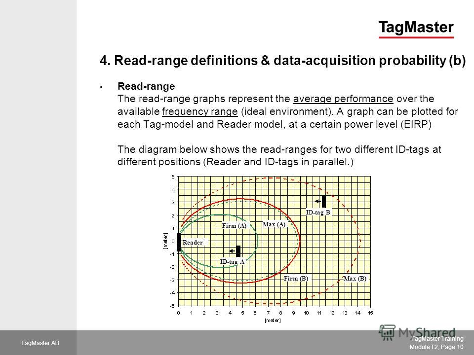 TagMaster Training Module T2, Page 10 TagMaster AB 4. Read-range definitions & data-acquisition probability (b) Read-range The read-range graphs represent the average performance over the available frequency range (ideal environment). A graph can be