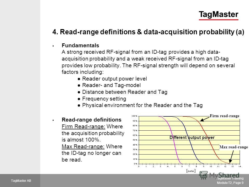 TagMaster Training Module T2, Page 9 TagMaster AB 4. Read-range definitions & data-acquisition probability (a) Fundamentals A strong received RF-signal from an ID-tag provides a high data- acquisition probability and a weak received RF-signal from an