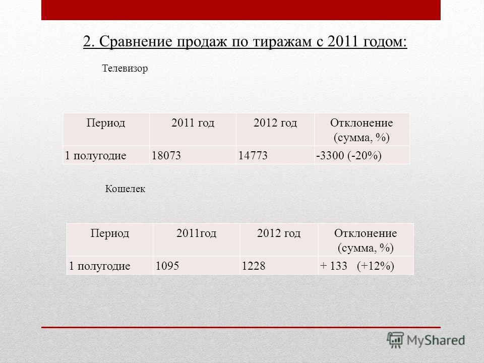 2. Сравнение продаж по тиражам с 2011 годом: Телевизор Период 2011 год 2012 год Отклонение (сумма, %) 1 полугодие 1807314773-3300 (-20%) Кошелек Период 2011 год 2012 год Отклонение (сумма, %) 1 полугодие 10951228+ 133 (+12%)