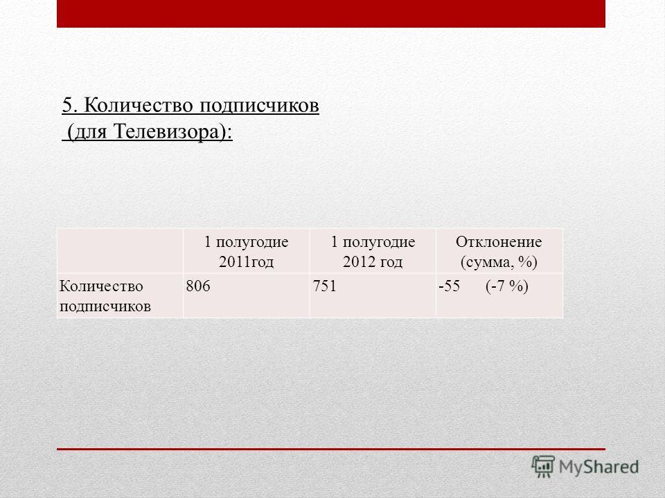 1 полугодие 2011 год 1 полугодие 2012 год Отклонение (сумма, %) Количество подписчиков 806751-55 (-7 %) 5. Количество подписчиков (для Телевизора):