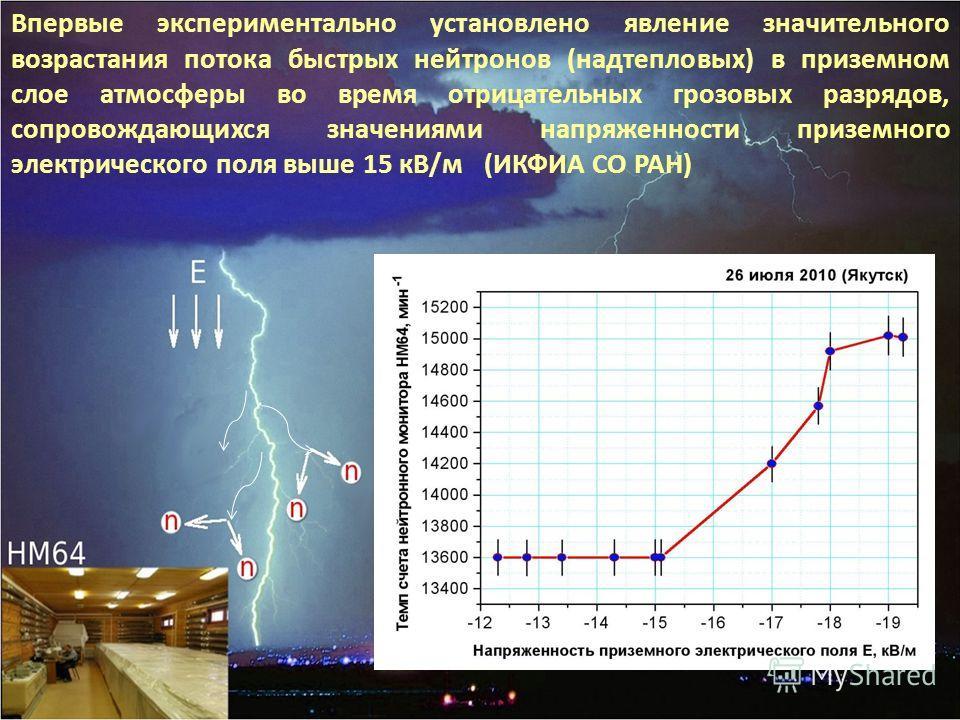 Впервые экспериментально установлено явление значительного возрастания потока быстрых нейтронов (надтепловых) в приземном слое атмосферы во время отрицательных грозовых разрядов, сопровождающихся значениями напряженности приземного электрического пол