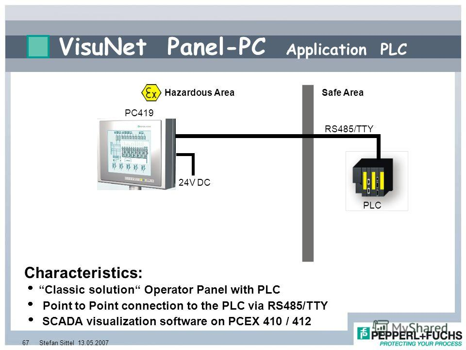 13.05.2007Stefan Sittel67 VisuNet Panel-PC Application PLC RS485/TTY 24V DC Hazardous AreaSafe Area PLC PC419 Point to Point connection to the PLC via RS485/TTY SCADA visualization software on PCEX 410 / 412 Classic solution Operator Panel with PLC C