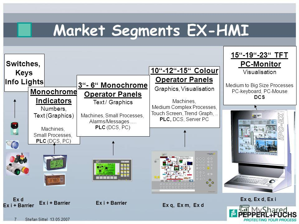 13.05.2007Stefan Sittel7 Switches, Keys Info Lights Market Segments EX-HMI 10-12-15 Colour Operator Panels Graphics, Visualisation Machines, Medium Complex Processes, Touch Screen, Trend Graph,.. PLC, DCS, Server PC Monochrome Indicators Numbers, Tex