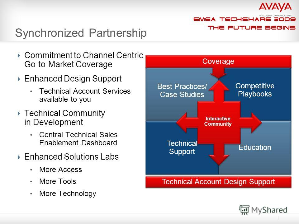 EMEA Techshare 2009 The Future Begins Synchronized Partnership Commitment to Channel Centric Go-to-Market Coverage Enhanced Design Support Technical Account Services available to you Technical Community in Development Central Technical Sales Enableme