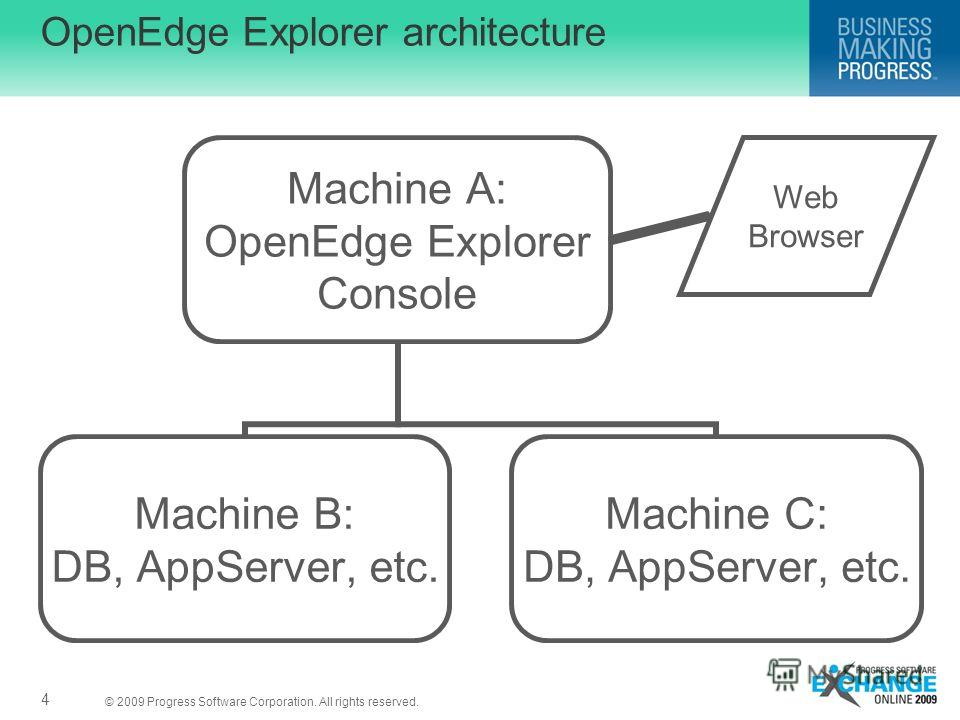 © 2009 Progress Software Corporation. All rights reserved. 4 OpenEdge Explorer architecture Web Browser