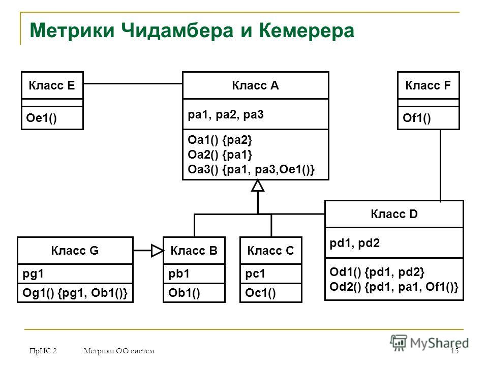 ПрИС 2 Метрики ОО систем 15 Метрики Чидамбера и Кемерера Класс A pa 1, pa2, pa3 Oa1() {pa2} Oa2() {pa1} Oa3() {pa1, pa3,Oe1()} Класс B pb1 Ob1() Класс C pc1 Oc1() Класс E Oe1() Класс D pd1, pd2 Od1() {pd1, pd2} Od2() {pd1, pa1, Of1()} Класс F Of1() К
