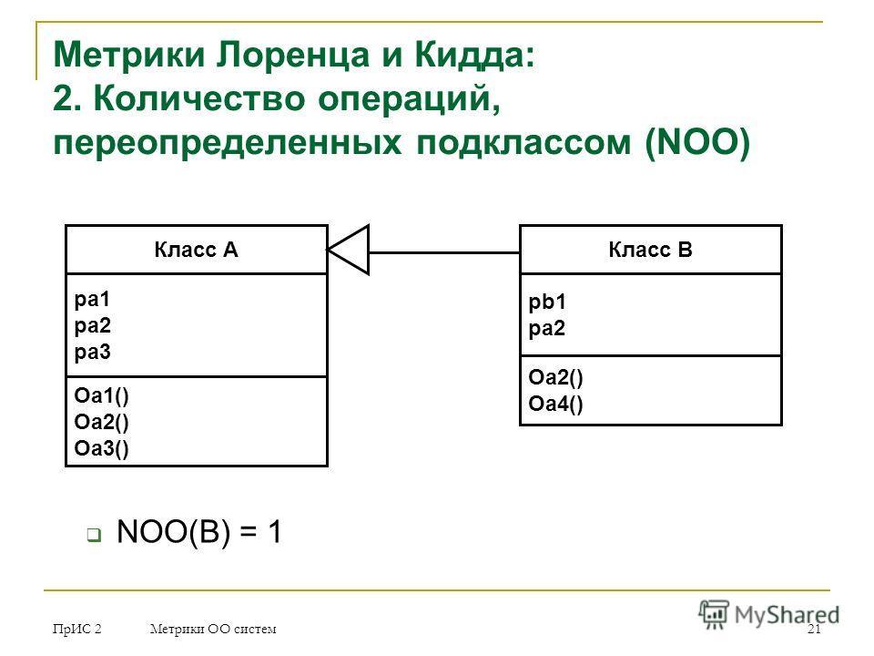 ПрИС 2 Метрики ОО систем 21 Метрики Лоренца и Кидда: 2. Количество операций, переопределенных подклассом (NOO) Класс A pa 1 pa2 pa3 Oa1() Oa2() Oa3() Класс B pb1 pa2 Oa2() Oa4() NOO(B) = 1