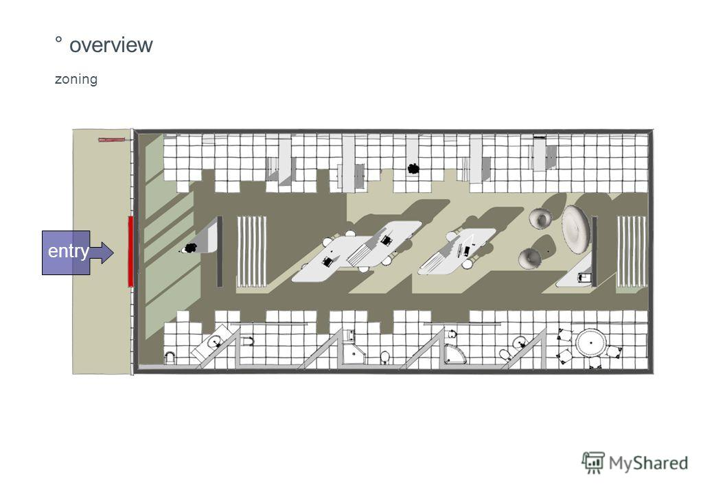 ° overview zoning entry