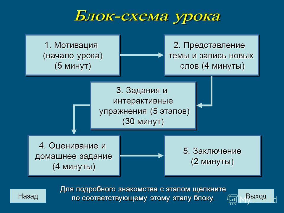 Назад 1. Мотивация 1. Мотивация (начало урока) (начало урока) (5 минут) (5 минут) 1. Мотивация 1. Мотивация (начало урока) (начало урока) (5 минут) (5 минут) 3. Задания и 3. Задания и интерактивные упражнения (5 этапов) упражнения (5 этапов) (30 мину