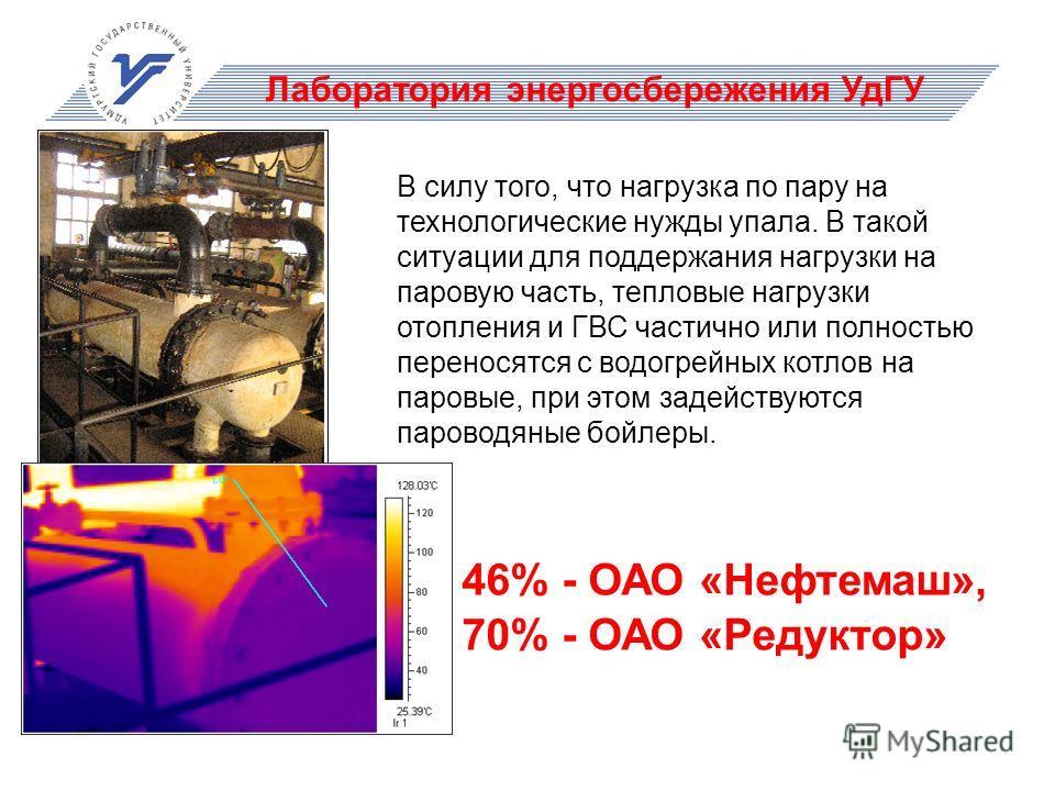 Лаборатория энергосбережения УдГУ 46% - ОАО «Нефтемаш», 70% - ОАО «Редуктор» В силу того, что нагрузка по пару на технологические нужды упала. В такой ситуации для поддержания нагрузки на паровую часть, тепловые нагрузки отопления и ГВС частично или