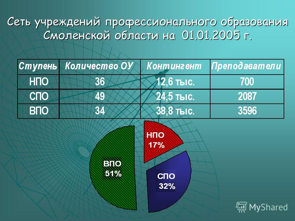 Сеть учреждений профессионального образования Смоленской области на 01.01.2005 г.
