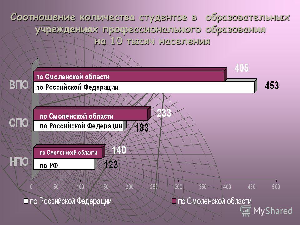 Соотношение количества студентов в образовательных учреждениях профессионального образования на 10 тысяч населения