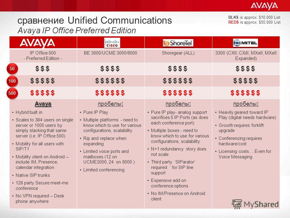 сравнение Unified Communications Avaya IP Office Preferred Edition IP Office 500 - Preferred Edition - BE 3000/UCME 3000/6000Shoregear (ALL)3300 (CXII, CXiII, MXeII, MXeII Expanded) $$$$$$$ $$$$$$$$$$$ $$$$$ $$$$$$ Avaya Hybrid built in Scales to 384