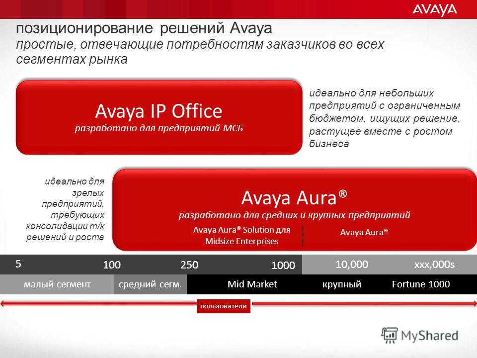 xxx,000s Avaya IP Office разработано для предприятий МСБ Avaya IP Office разработано для предприятий МСБ 10,000 малый сегмент средний сегм.Mid MarketкрупныйFortune 1000 Avaya Aura® разработано для средних и крупных предприятий Avaya Aura® разработано