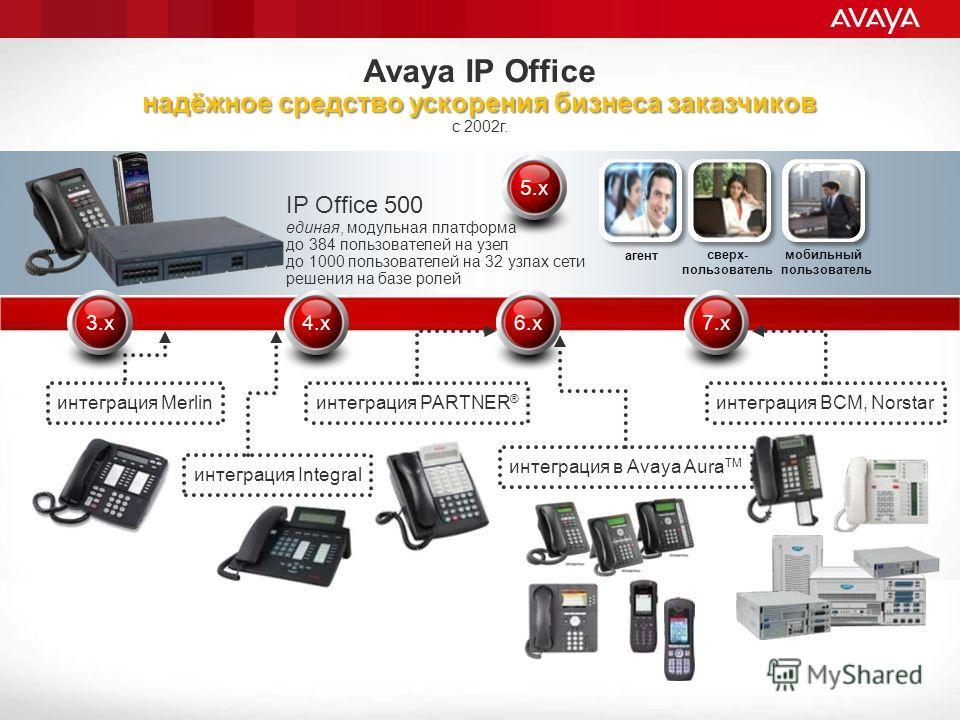 Avaya IP Office надёжное средство ускорения бизнеса заказчиков с 2002 г. IP Office 500 единая, модульная платформа до 384 пользователей на узел до 1000 пользователей на 32 узлах сети решения на базе ролей интеграция Integral интеграция PARTNER ® инте