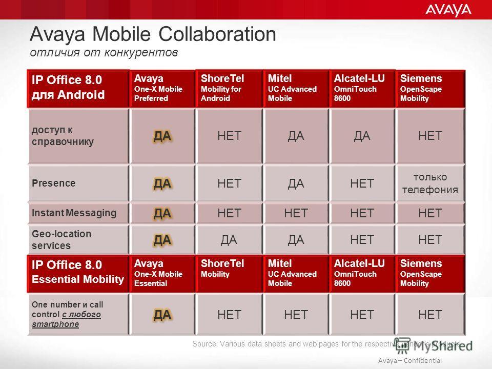 Avaya – Confidential Avaya Mobile Collaboration отличия от конкурентов IP Office 8.0 для Android Avaya One-X Mobile Preferred ShoreTel Mobility for Android Mitel UC Advanced Mobile Alcatel-LU OmniTouch 8600 Siemens OpenScape Mobility доступ к справоч