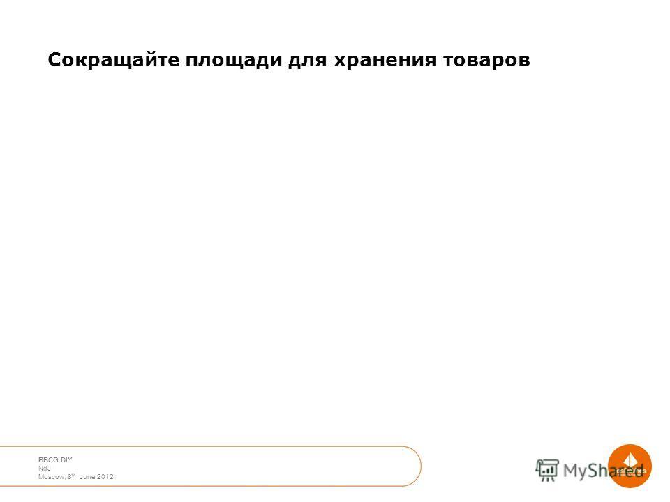 April 2012 Moscow Nico de Jong BBCG DIY NdJ Moscow, 8 th June 2012 Сокращайте площади для хранения товаров