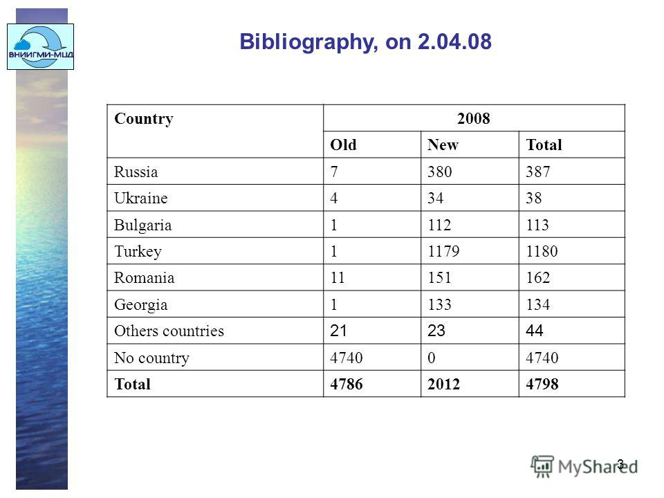 3 Bibliography, on 2.04.08 Country2008 OldNewTotal Russia7380387 Ukraine43438 Bulgaria1112113 Turkey111791180 Romania11151162 Georgia1133134 Others countries 212344 No country47400 Total478620124798
