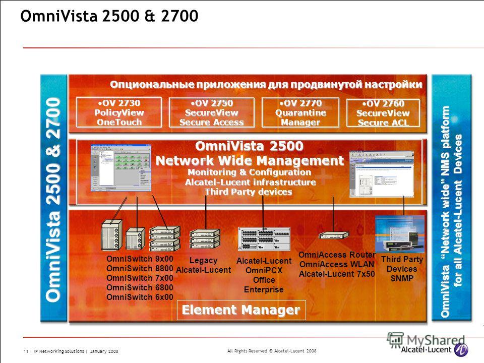 All Rights Reserved © Alcatel-Lucent 2008 11 | IP Networking Solutions | January 2008 OmniVista 2500 & 2700 OmniVista 2500 Network Wide Management Monitoring & Configuration Alcatel-Lucent infrastructure Alcatel-Lucent infrastructure Third Party devi