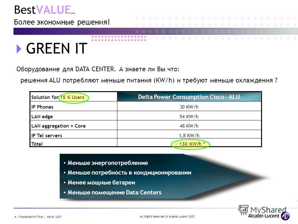 All Rights Reserved © Alcatel-Lucent 2007 4 | Presentation Title | March 2007 BestVALUE … Более экономные решения! GREEN IT Оборудование для DATA CENTER. А знаете ли Вы что: решения ALU потребляют меньше питания (KW/h) и требуют меньше охлаждения ? 1