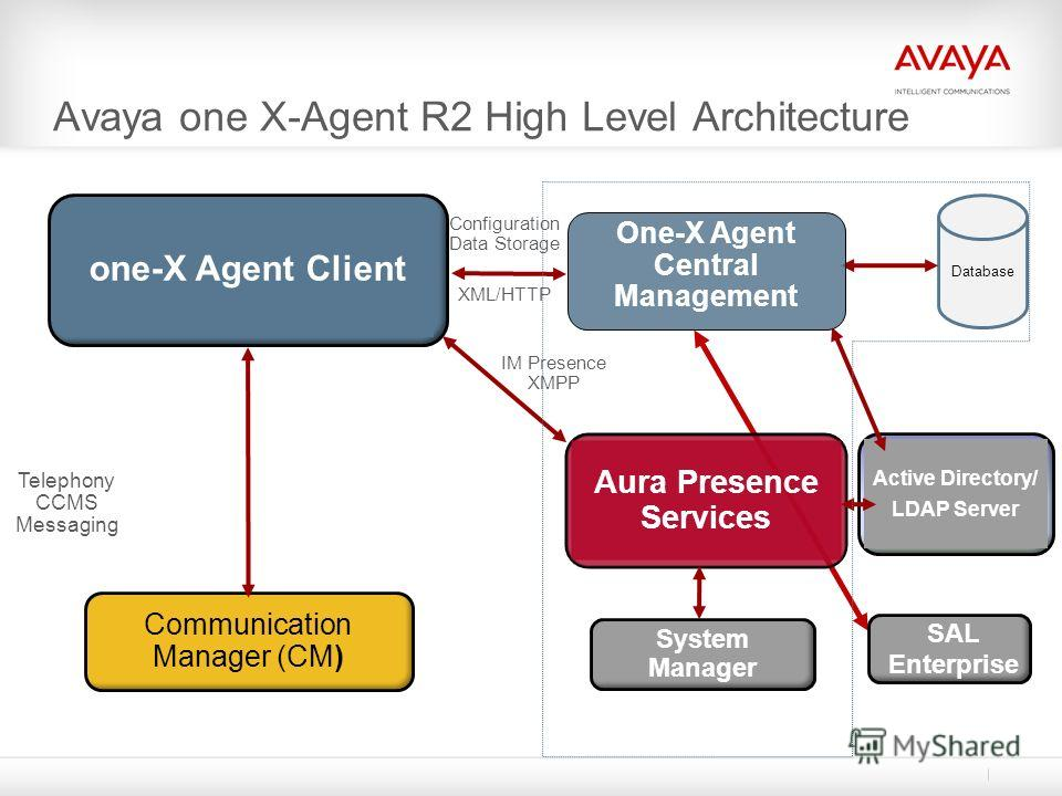 Avaya one X-Agent R2 High Level Architecture one-X Agent Client Communication Manager (CM) Telephony CCMS Messaging SAL Enterprise Aura Presence Services System Manager Active Directory/ LDAP Server Database Configuration Data Storage XML/HTTP IM Pre