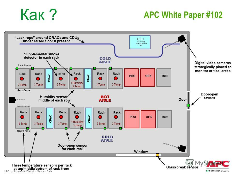 APC by Schneider Electric– Name – Date Как ? Three temperature sensors per rack at top/middle/bottom of rack front Digital video cameras strategically placed to monitor critical areas Door-open sensor for each rack Supplemental smoke detector in each