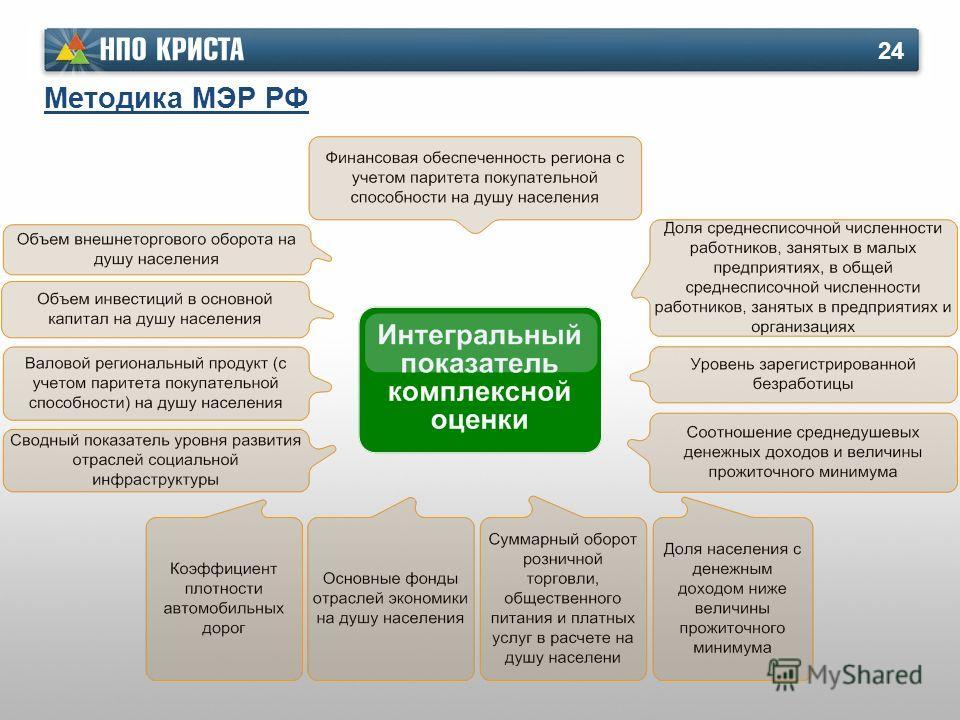 Методика МЭР РФ 24