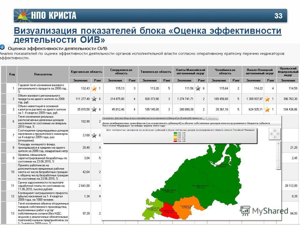 Визуализация показателей блока «Оценка эффективности деятельности ОИВ» 33