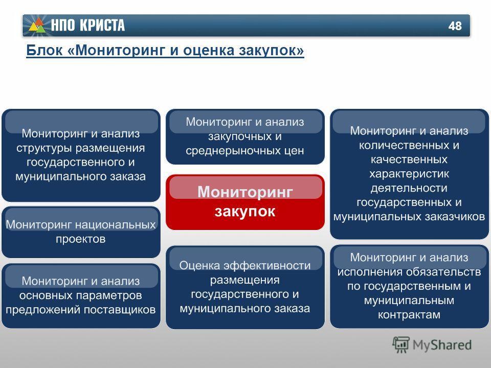 48 Блок «Мониторинг и оценка закупок»