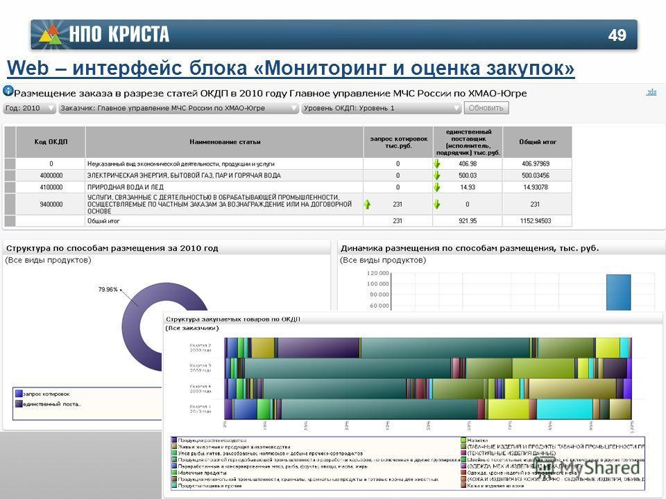 49 Web – интерфейс блока «Мониторинг и оценка закупок»