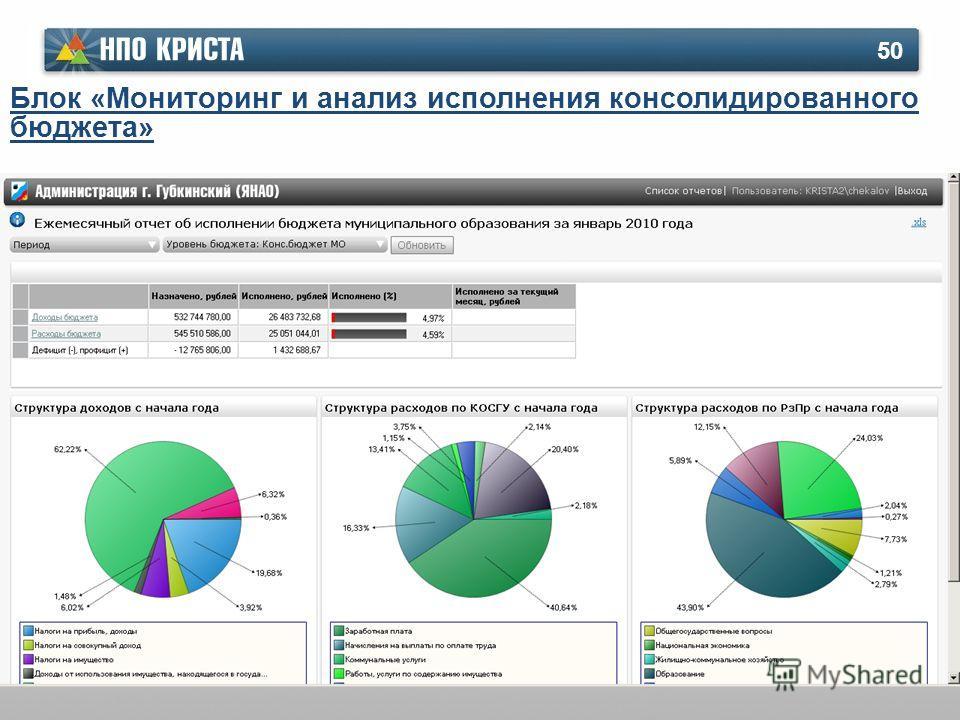 50 Блок «Мониторинг и анализ исполнения консолидированного бюджета»