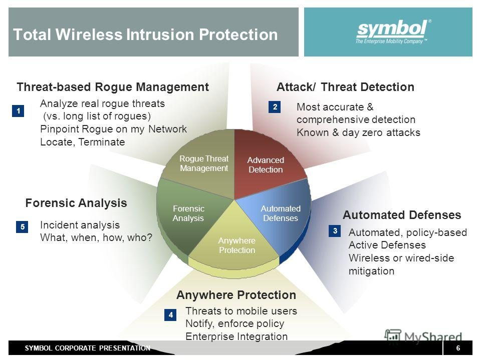 6SYMBOL CORPORATE PRESENTATION Automated Defenses Automated, policy-based Active Defenses Wireless or wired-side mitigation 3 Total Wireless Intrusion Protection Threat-based Rogue Management Analyze real rogue threats (vs. long list of rogues) Pinpo