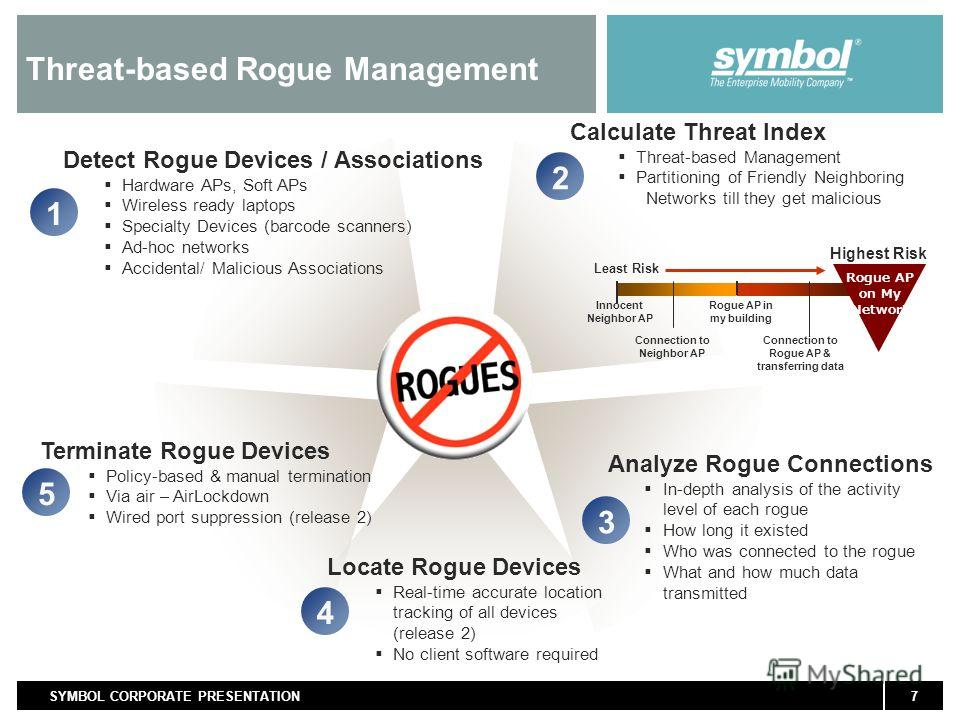 7SYMBOL CORPORATE PRESENTATION Threat-based Rogue Management Detect Rogue Devices / Associations Hardware APs, Soft APs Wireless ready laptops Specialty Devices (barcode scanners) Ad-hoc networks Accidental/ Malicious Associations 1 Calculate Threat