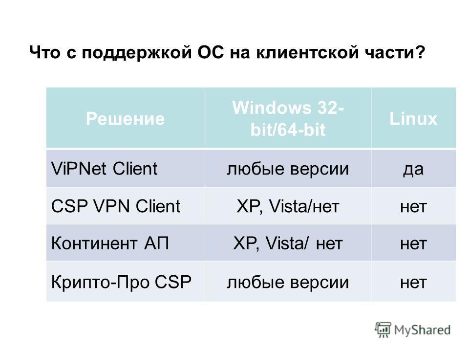 Что с поддержкой ОС на клиентской части? Решение Windows 32- bit/64-bit Linux ViPNet Clientлюбые версии да CSP VPN ClientXP, Vista/нет-нет Континент АПXP, Vista/ нет-нет Крипто-Про CSPлюбые версии нет